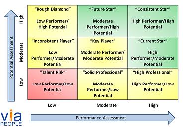 9 box chart