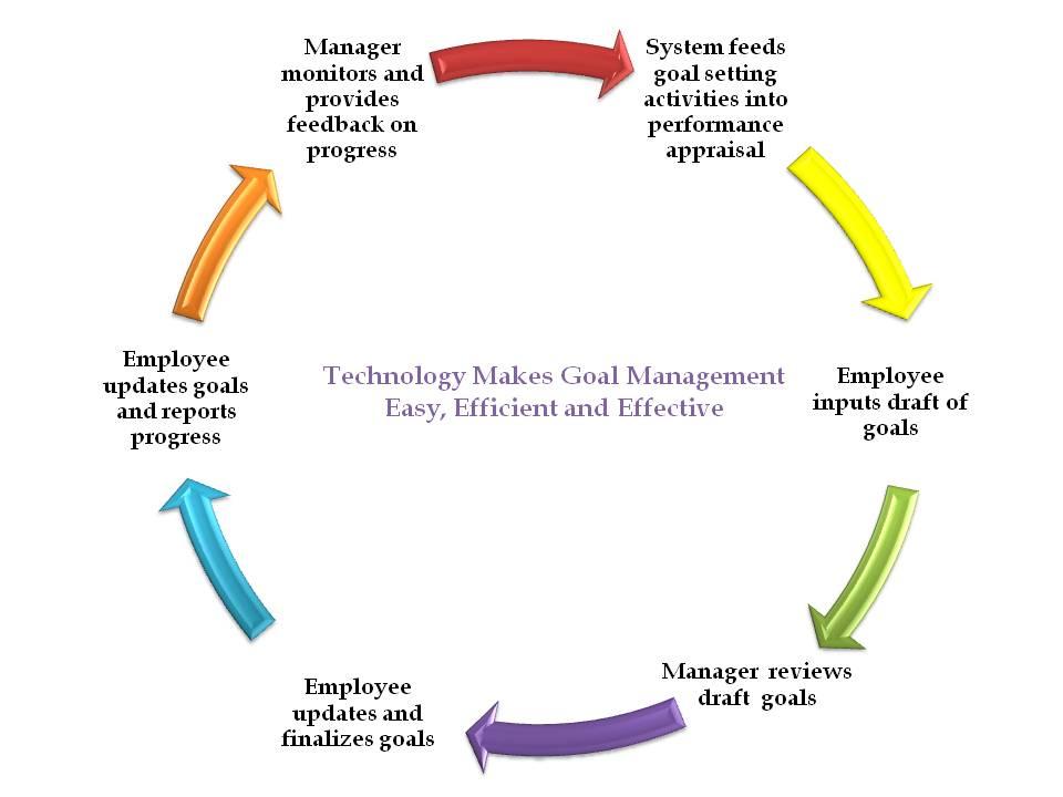 performance goals HR software