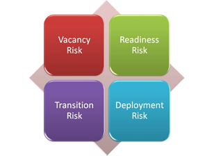 succession planning leadership risks